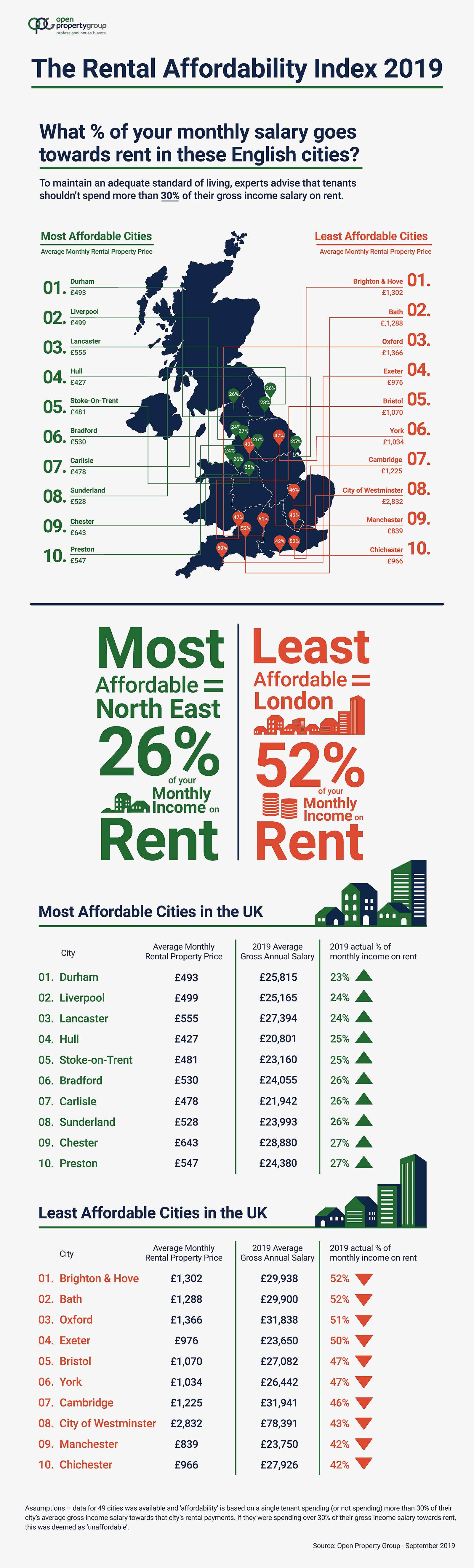2019 Rental Affordability Index infographic