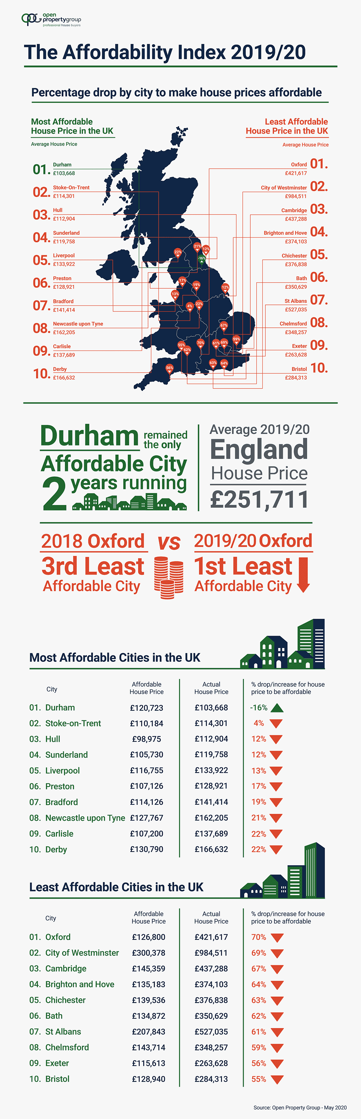 House Price Affordability Index 2019/20