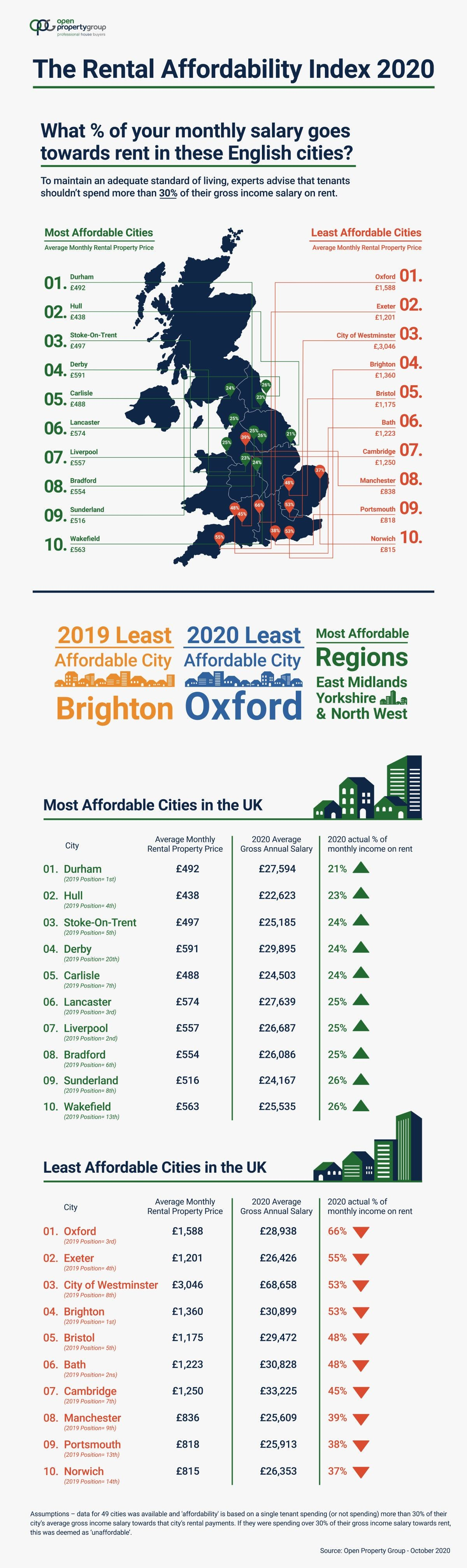 2020 Rental Affordability Index infographic