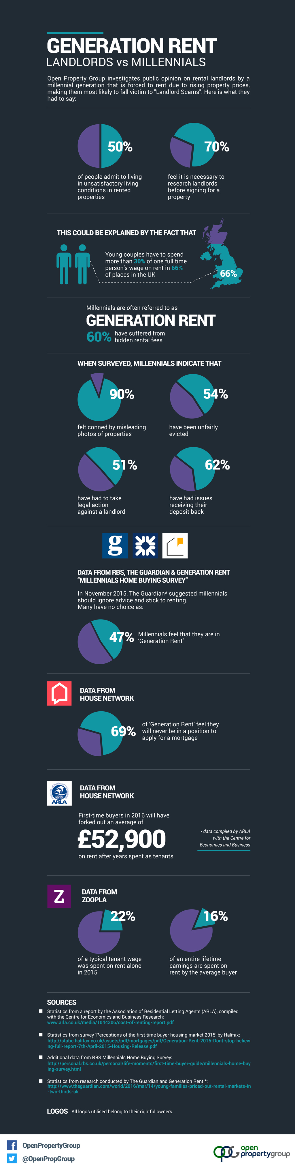 Generation Rent - Landlords vs Millennials
